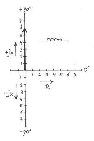 Complex impedances, a short introduction